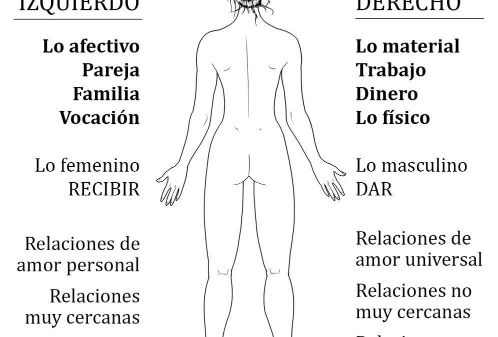 Lado izquierdo y lado derecho: Significado espiritual, con vídeo —Completo—